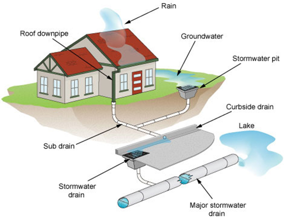Bmb engineers australia stormwater design for Surface drainage system design
